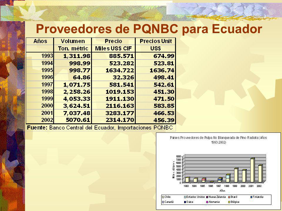 ESTUDIO FINANCIERO Presupuesto de Ventas Ventas en el mercado local y externo Precio año 2002 (US$)456.39 Tasa anual de crecimiento PPI12.81% Producción total anual(TM)72.000 MercadosAño 1Año 20 Local9.91%34.68% Externo90.09%65.32%