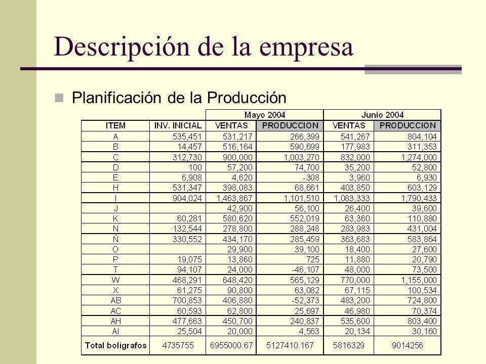 Descripción de la empresa Planificación de la Producción