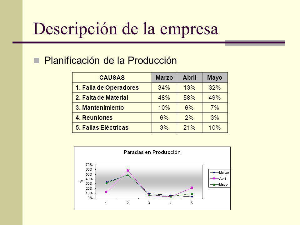 Descripción de la empresa Planificación de la Producción CAUSASMarzoAbrilMayo 1. Falla de Operadores34%13%32% 2. Falta de Material48%58%49% 3. Manteni