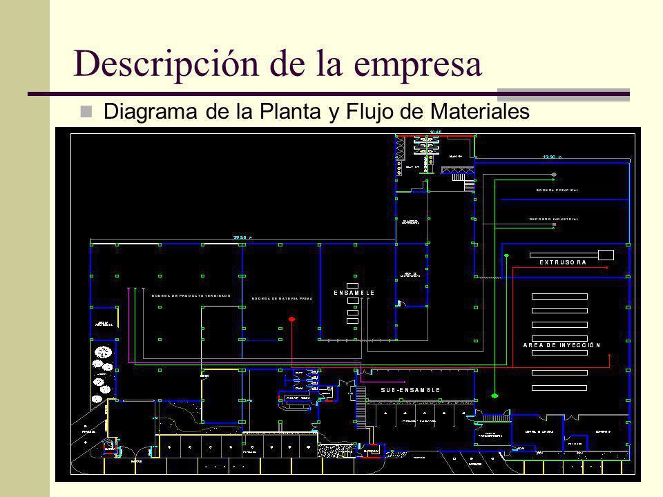 Descripción de la empresa Diagrama de la Planta y Flujo de Materiales