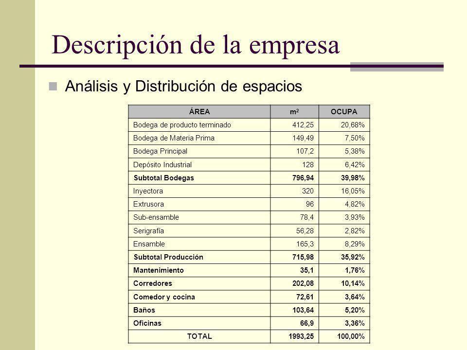 Descripción de la empresa Análisis y Distribución de espacios ÁREAm2m2 OCUPA Bodega de producto terminado412,2520,68% Bodega de Materia Prima149,497,5