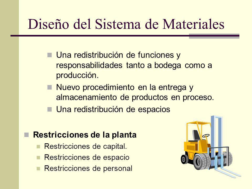 Restricciones de la planta Restricciones de capital. Restricciones de espacio Restricciones de personal Una redistribución de funciones y responsabili
