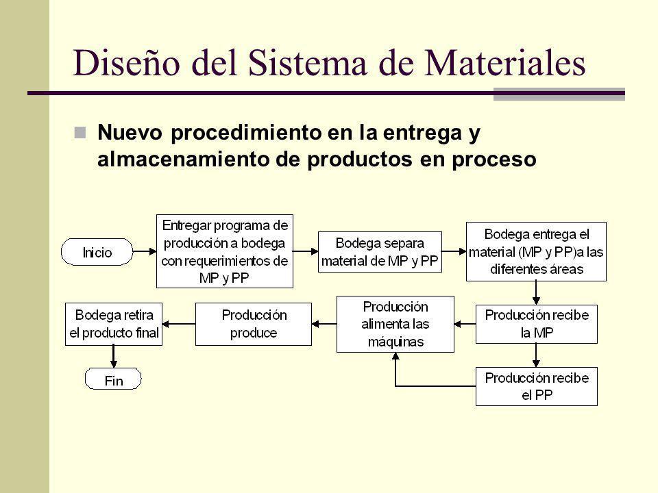Diseño del Sistema de Materiales Nuevo procedimiento en la entrega y almacenamiento de productos en proceso