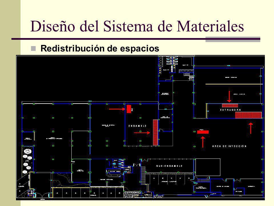 Diseño del Sistema de Materiales Redistribución de espacios