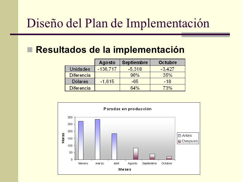 Resultados de la implementación