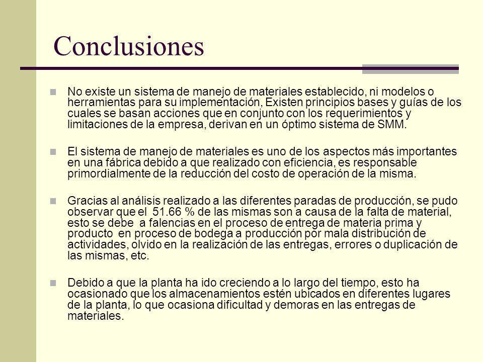 Conclusiones No existe un sistema de manejo de materiales establecido, ni modelos o herramientas para su implementación, Existen principios bases y gu