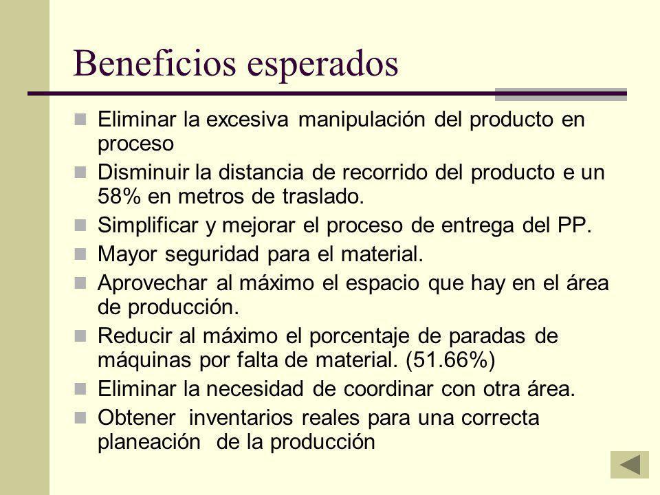 Beneficios esperados Eliminar la excesiva manipulación del producto en proceso Disminuir la distancia de recorrido del producto e un 58% en metros de