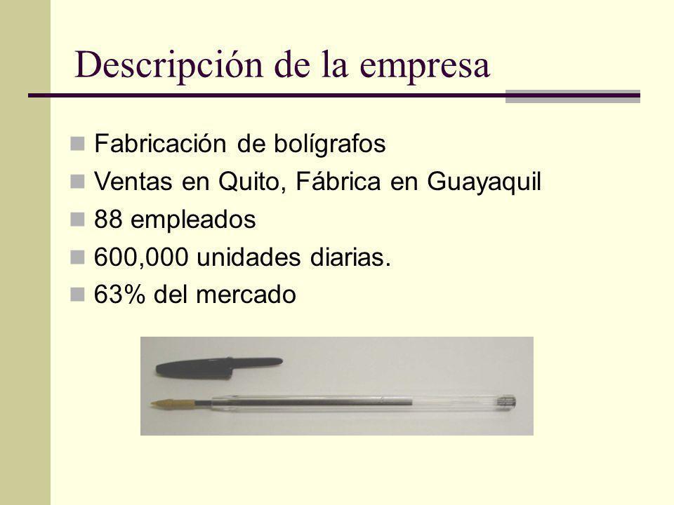 Descripción de la empresa Fabricación de bolígrafos Ventas en Quito, Fábrica en Guayaquil 88 empleados 600,000 unidades diarias. 63% del mercado