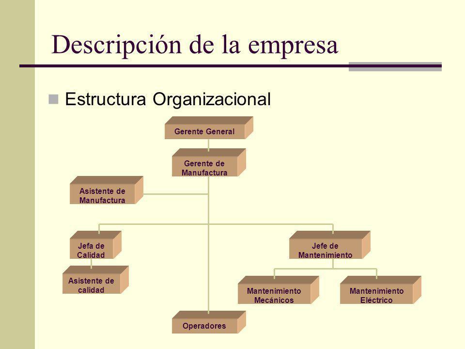 Descripción de la empresa Gerente General Gerente de Manufactura Jefe de Mantenimiento Mantenimiento Mecánicos Asistente de Manufactura Mantenimiento
