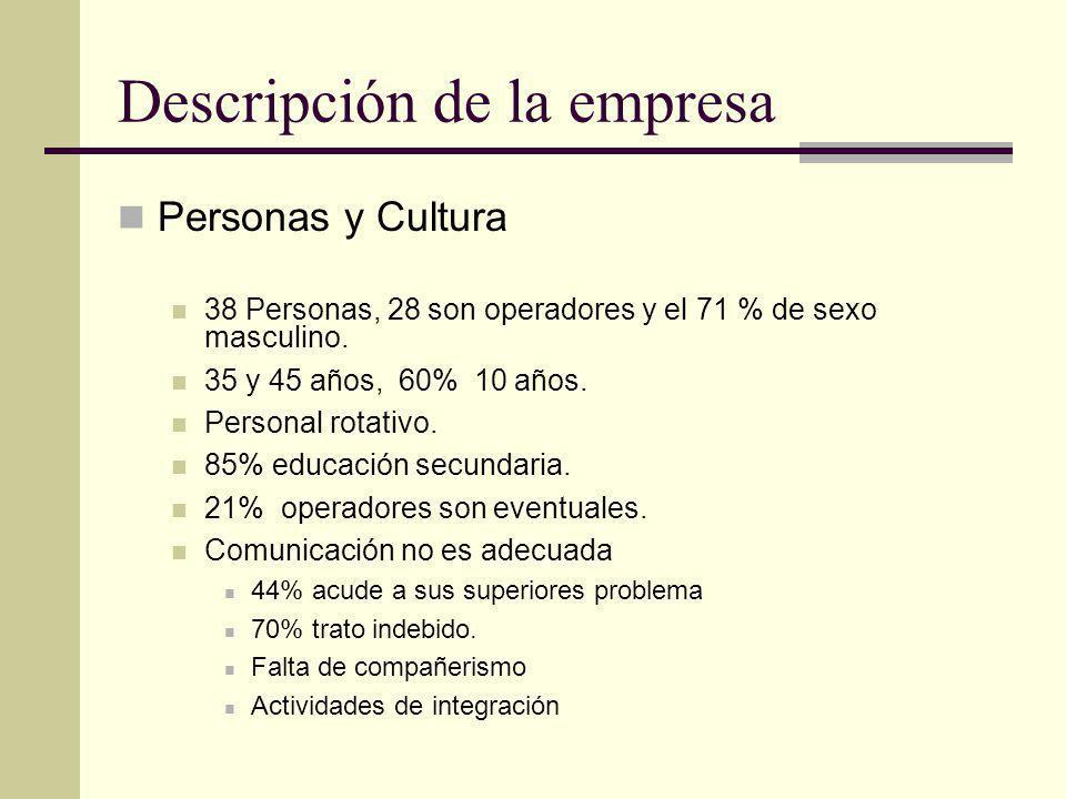 Descripción de la empresa Personas y Cultura 38 Personas, 28 son operadores y el 71 % de sexo masculino. 35 y 45 años, 60% 10 años. Personal rotativo.