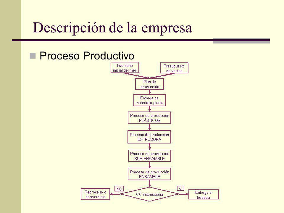 Descripción de la empresa Proceso Productivo