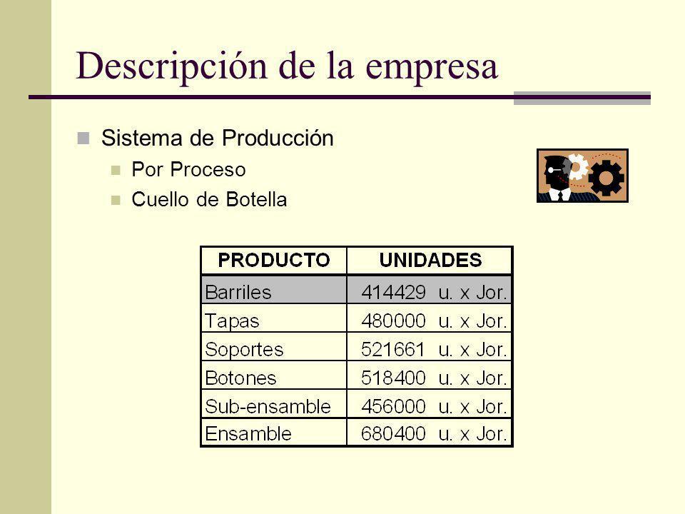 Descripción de la empresa Sistema de Producción Por Proceso Cuello de Botella