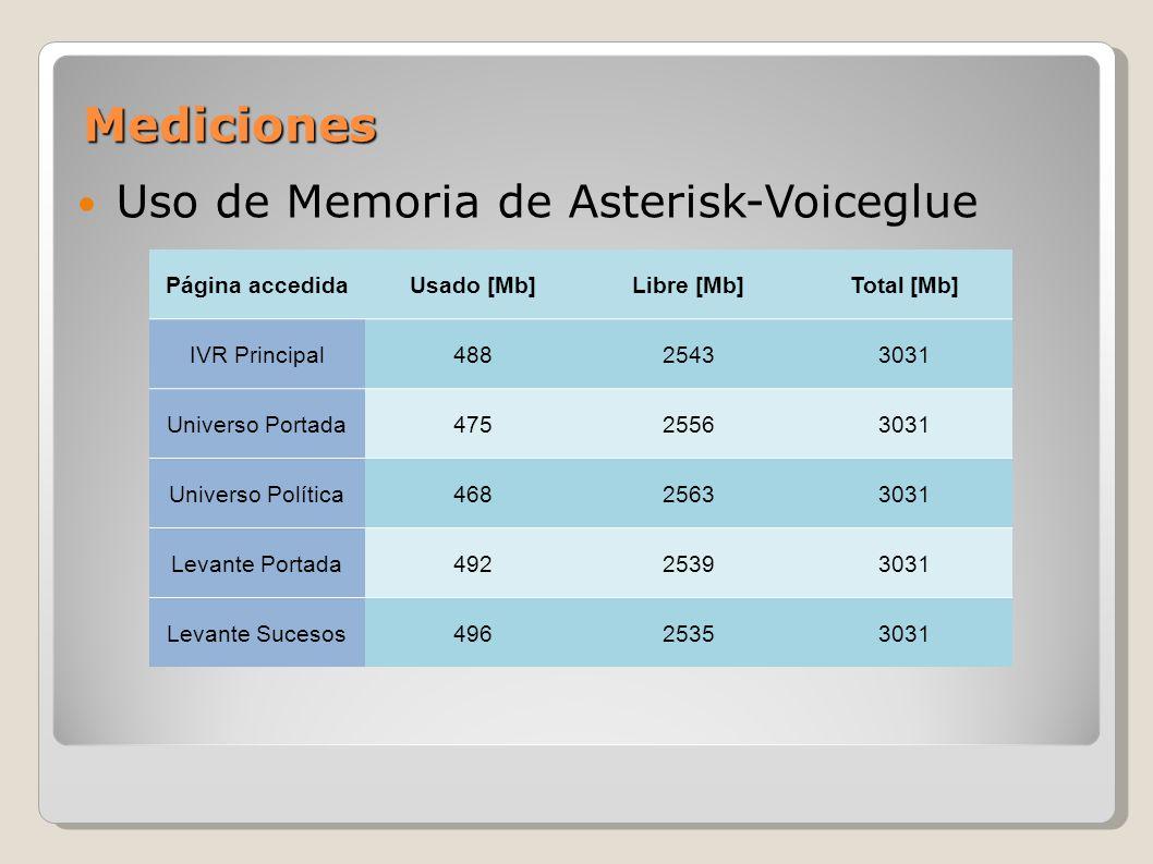 Mediciones Uso de Memoria de Asterisk-Voiceglue Página accedidaUsado [Mb]Libre [Mb]Total [Mb] IVR Principal48825433031 Universo Portada47525563031 Uni