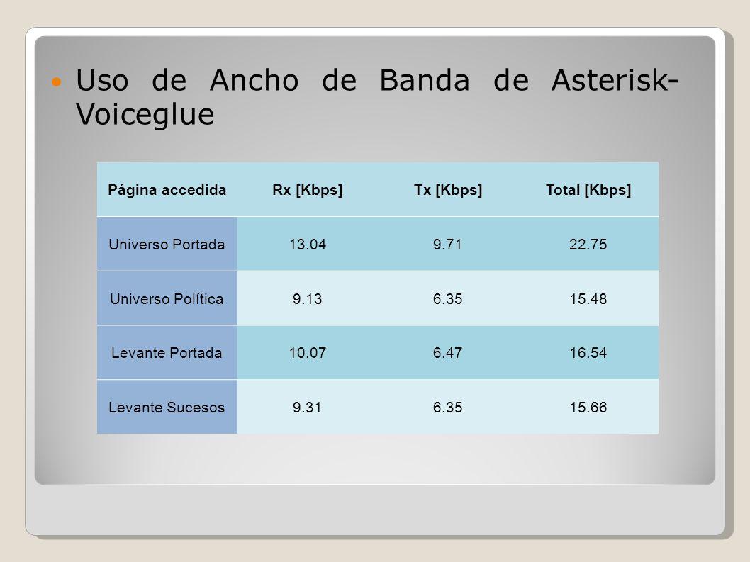 Uso de Ancho de Banda de Asterisk- Voiceglue Página accedidaRx [Kbps]Tx [Kbps]Total [Kbps] Universo Portada13.049.7122.75 Universo Política9.136.3515.