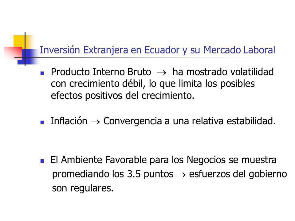 Inversión Extranjera en Ecuador y su Mercado Laboral Producto Interno Bruto ha mostrado volatilidad con crecimiento débil, lo que limita los posibles