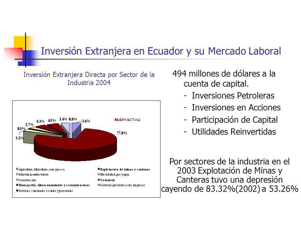 Inversión Extranjera en Ecuador y su Mercado Laboral 494 millones de dólares a la cuenta de capital. - Inversiones Petroleras - Inversiones en Accione