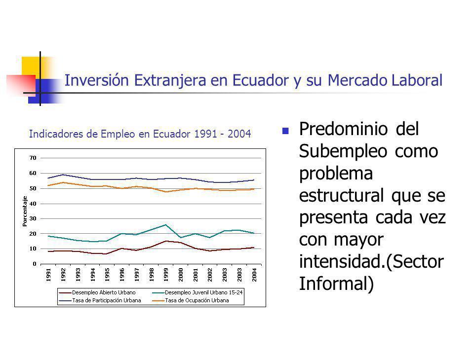 Inversión Extranjera en Ecuador y su Mercado Laboral Predominio del Subempleo como problema estructural que se presenta cada vez con mayor intensidad.
