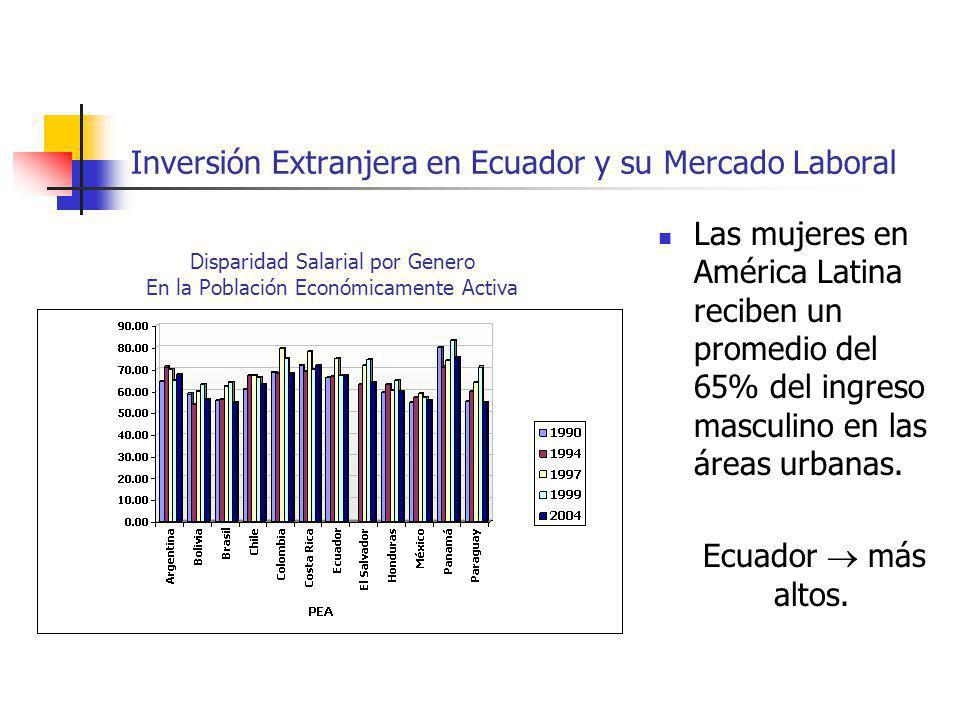 Inversión Extranjera en Ecuador y su Mercado Laboral Las mujeres en América Latina reciben un promedio del 65% del ingreso masculino en las áreas urba