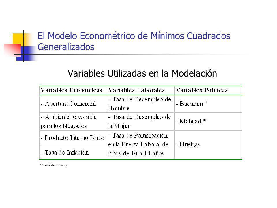 El Modelo Econométrico de Mínimos Cuadrados Generalizados * Variables Dummy Variables Utilizadas en la Modelación