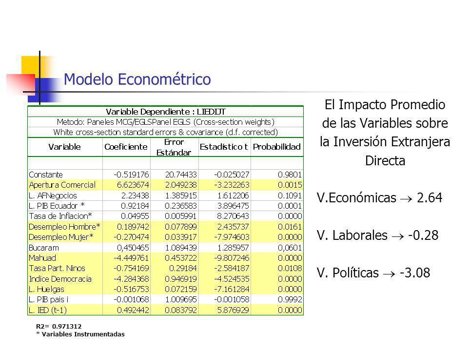 Modelo Econométrico El Impacto Promedio de las Variables sobre la Inversión Extranjera Directa V.Económicas 2.64 V. Laborales -0.28 V. Políticas -3.08