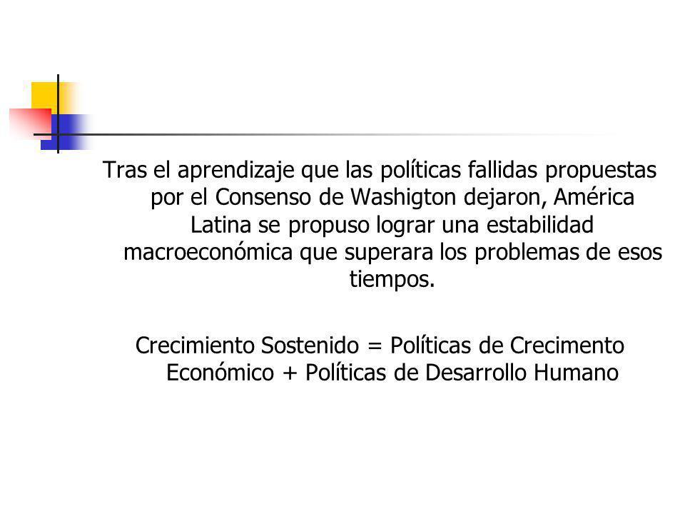 Tras el aprendizaje que las políticas fallidas propuestas por el Consenso de Washigton dejaron, América Latina se propuso lograr una estabilidad macro