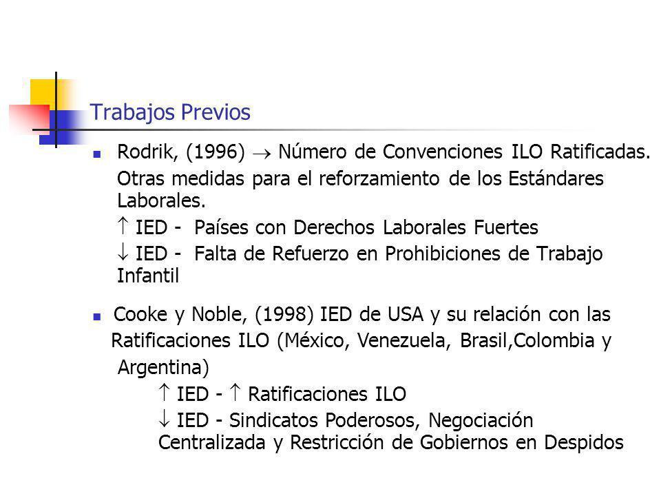Trabajos Previos Rodrik, (1996) Número de Convenciones ILO Ratificadas. Otras medidas para el reforzamiento de los Estándares Laborales. IED - Países