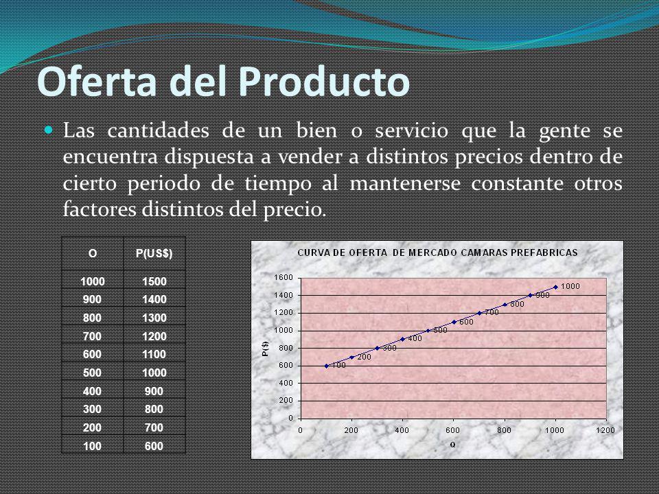 Demanda Tenemos una curva hipotética de demanda de cámaras prefabricadas para el año 2009 en la ciudad de Guayaquil, escogida en base a las experienci