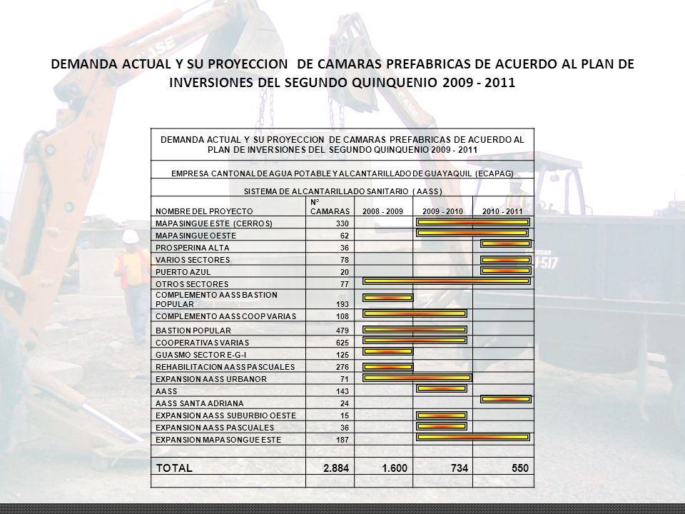 PLAN DE INVERSIONES DEL SEGUNDO QUINQUENIO 2009 – 2011 (ECAPAG) SISTEMA DE ALCANTARILLADO SANITARIO ( AASS ) CRONOGRAMA DE EJECUCION DEL PLAN DE INVER