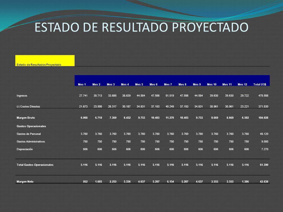 PRESUPUESTOS DE ACTIVOS FIJOS E INVERSION INICIAL Presupuesto de Activos Fijos Activos FijosCantidadCosto Hist.Total AF Meses Deprec. Deprec. Mensual