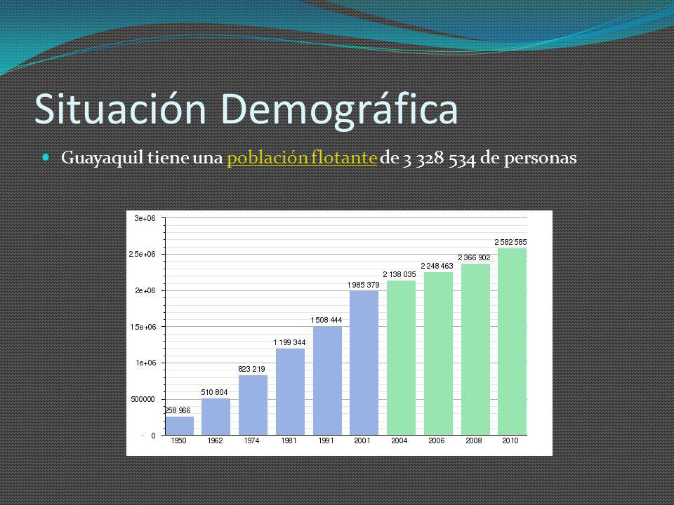 Situación Demográfica Guayaquil tiene una población flotante de 3 328 534 de personaspoblación flotante