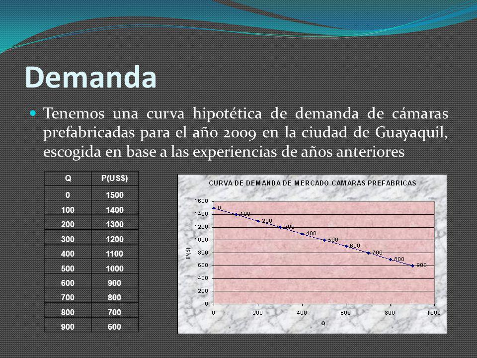 Demanda Tenemos una curva hipotética de demanda de cámaras prefabricadas para el año 2009 en la ciudad de Guayaquil, escogida en base a las experiencias de años anteriores QP(US$) 01500 1001400 2001300 3001200 4001100 5001000 600900 700800 700 900600