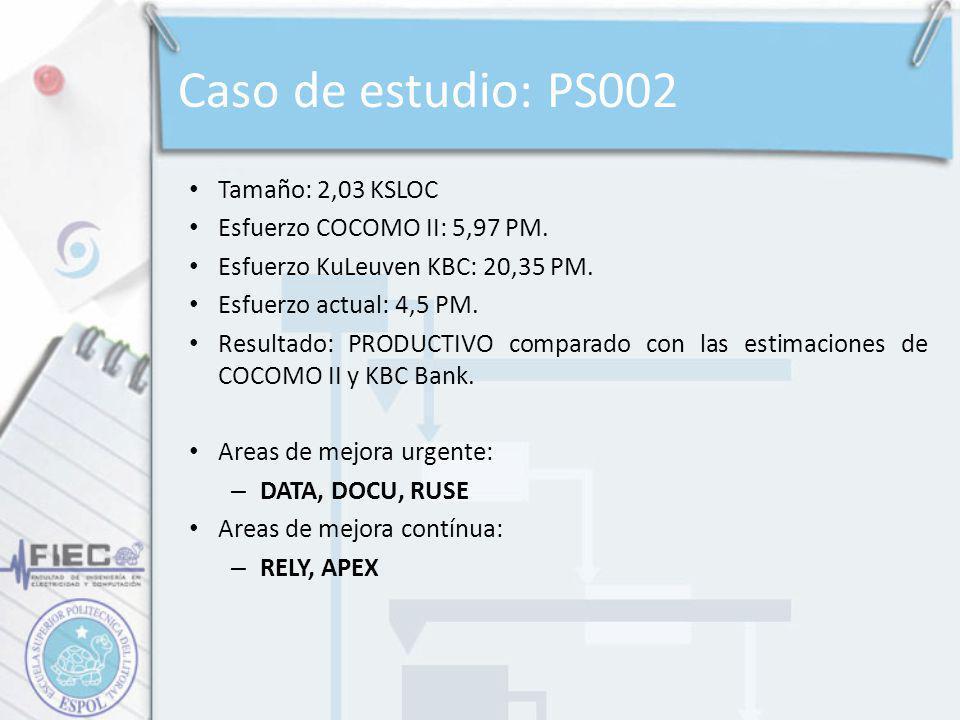 Caso de estudio: PS002 Tamaño: 2,03 KSLOC Esfuerzo COCOMO II: 5,97 PM. Esfuerzo KuLeuven KBC: 20,35 PM. Esfuerzo actual: 4,5 PM. Resultado: PRODUCTIVO