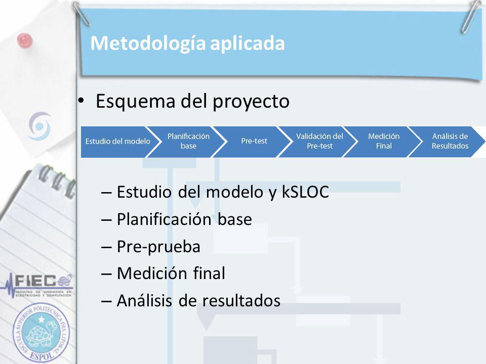 Esquema del proyecto – Estudio del modelo y kSLOC – Planificación base – Pre-prueba – Medición final – Análisis de resultados Metodología aplicada