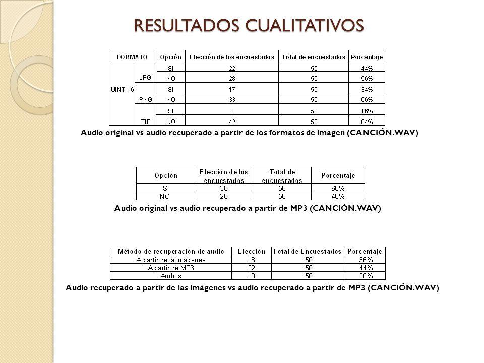RESULTADOS CUALITATIVOS Audio original vs audio recuperado a partir de los formatos de imagen (CANCIÓN.WAV) Audio original vs audio recuperado a parti