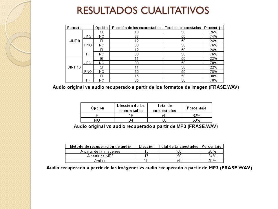 Audio original vs audio recuperado a partir de los formatos de imagen (FRASE.WAV) Audio original vs audio recuperado a partir de MP3 (FRASE.WAV) Audio