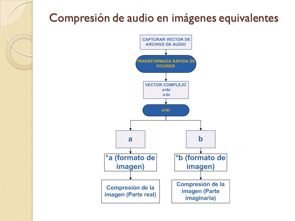 Compresión de audio en imágenes equivalentes