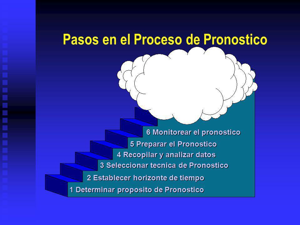 Pasos en el Proceso de Pronostico 1 Determinar proposito de Pronostico 2 Establecer horizonte de tiempo 3 Seleccionar tecnica de Pronostico 4 Recopilar y analizar datos 5 Preparar el Pronostico 6 Monitorear el pronostico The forecast