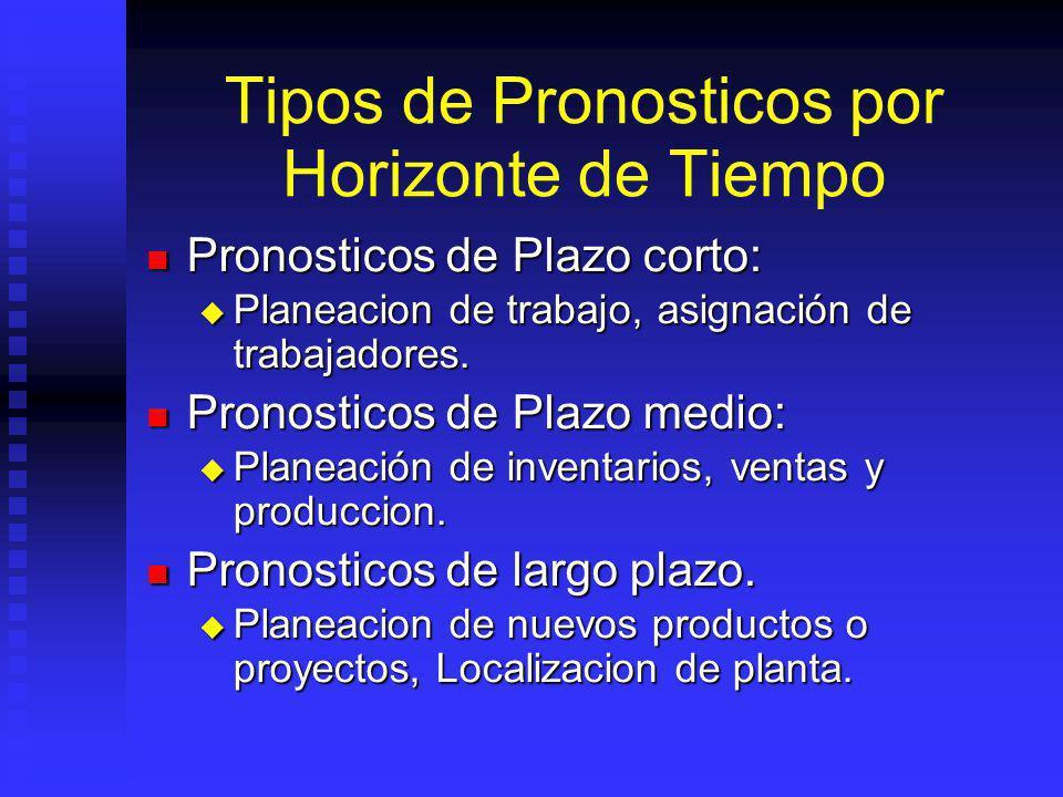 Tipos de Pronosticos por Horizonte de Tiempo Pronosticos de Plazo corto: Pronosticos de Plazo corto: Planeacion de trabajo, asignación de trabajadores.