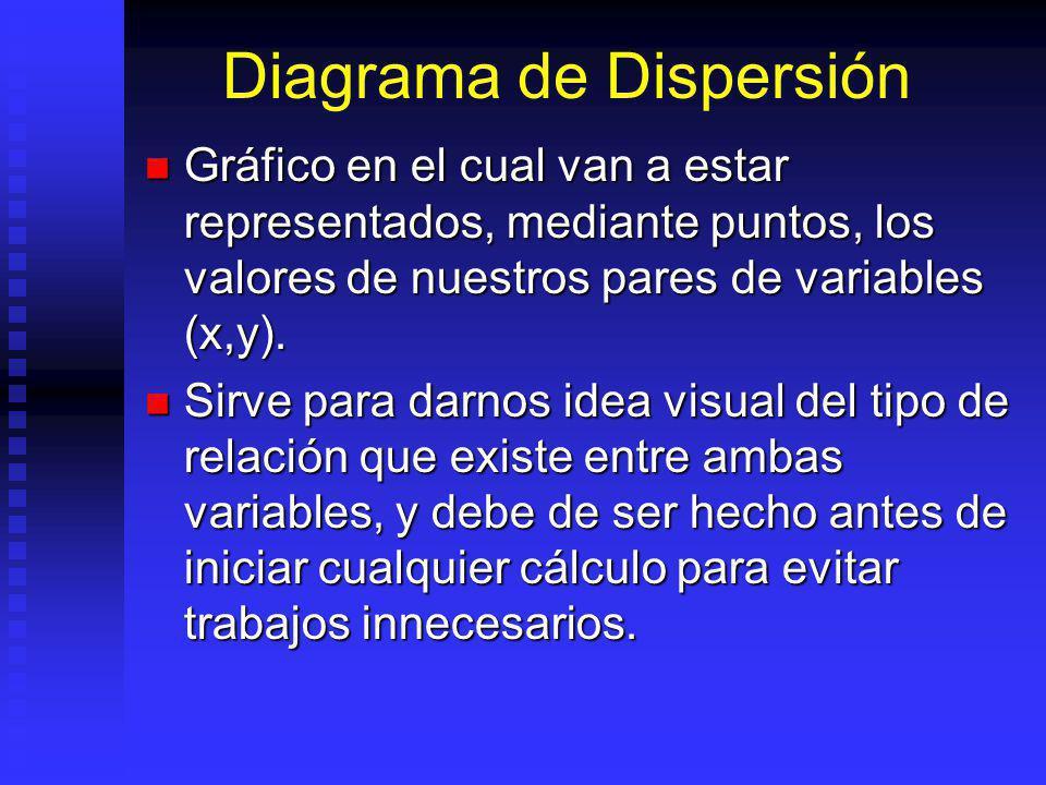 Diagrama de Dispersión Gráfico en el cual van a estar representados, mediante puntos, los valores de nuestros pares de variables (x,y).