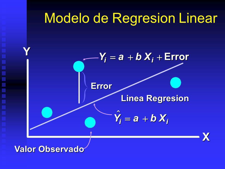 Modelo de Regresion Linear Valor Observado YX YabX ii YabX ii Error Error Linea Regresion