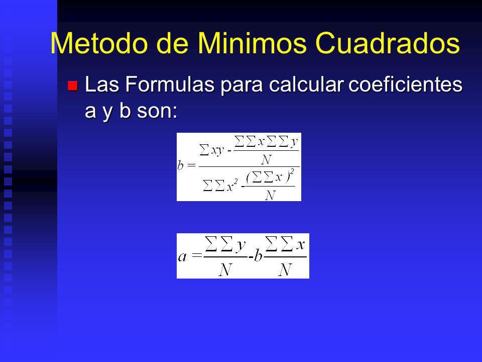 Metodo de Minimos Cuadrados Las Formulas para calcular coeficientes a y b son: Las Formulas para calcular coeficientes a y b son: