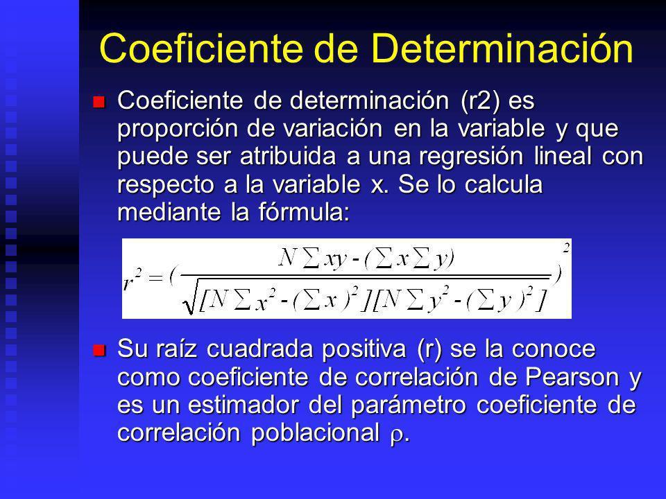 Coeficiente de Determinación Coeficiente de determinación (r2) es proporción de variación en la variable y que puede ser atribuida a una regresión lineal con respecto a la variable x.