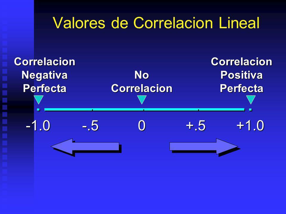 Valores de Correlacion Lineal+1.00 Correlacion Positiva Perfecta -.5+.5 Correlacion Negativa Perfecta No Correlacion