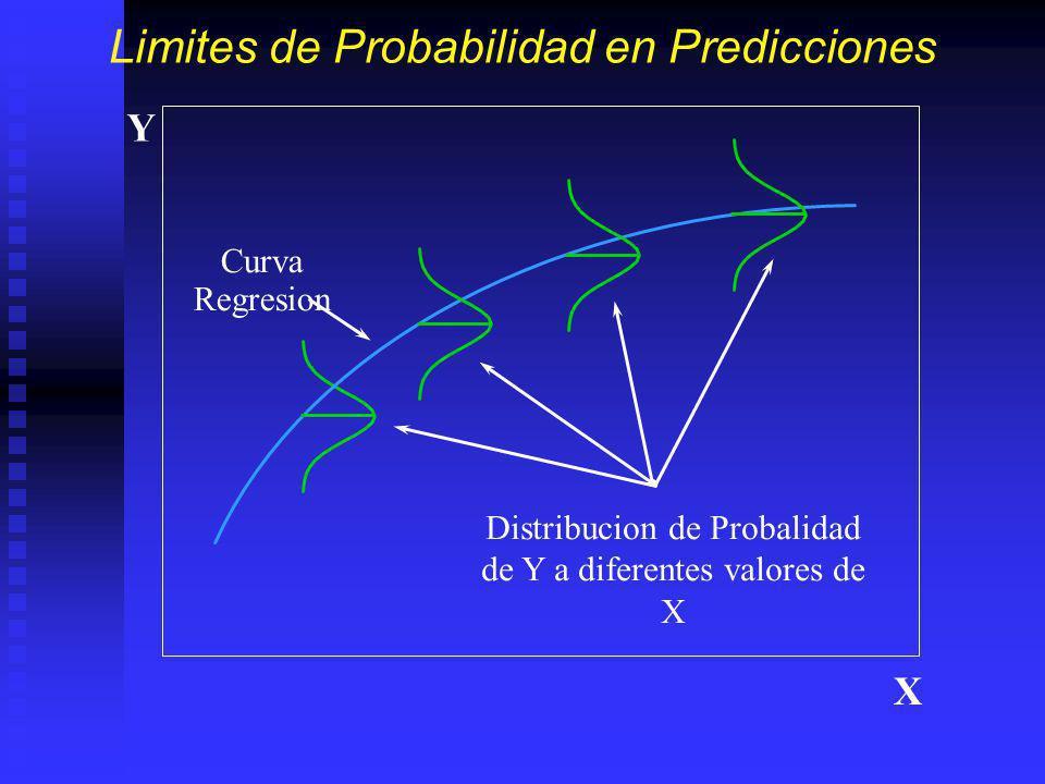 Limites de Probabilidad en Predicciones Curva Regresion Distribucion de Probalidad de Y a diferentes valores de X Y X