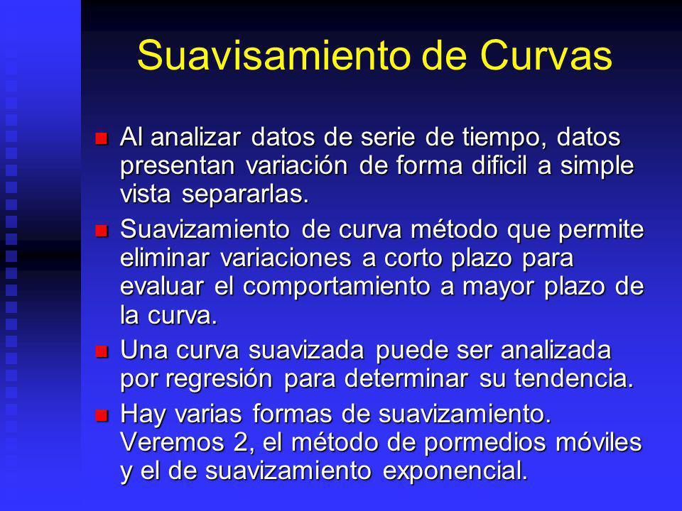 Suavisamiento de Curvas Al analizar datos de serie de tiempo, datos presentan variación de forma dificil a simple vista separarlas.