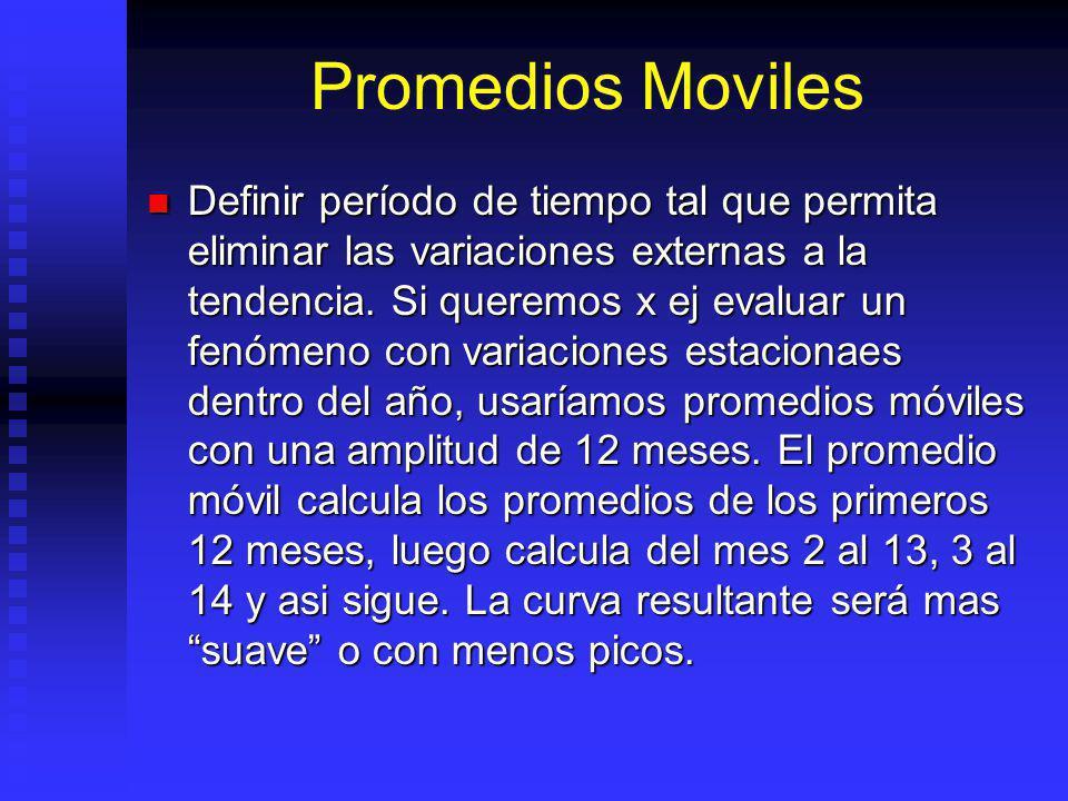 Promedios Moviles Definir período de tiempo tal que permita eliminar las variaciones externas a la tendencia.