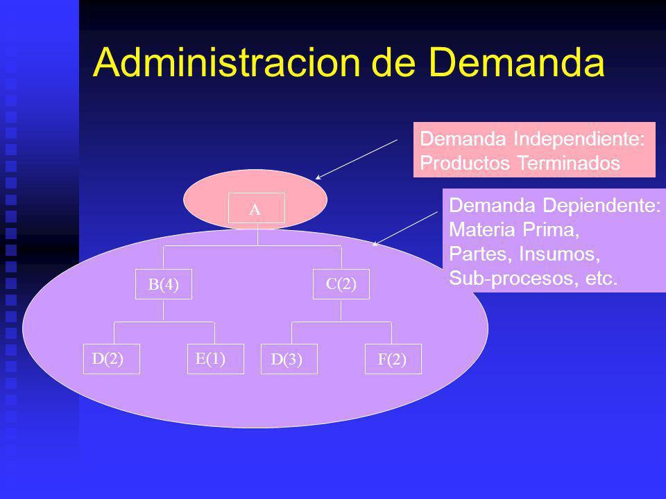 Administracion de Demanda A Demanda Independiente: Productos Terminados B(4) C(2) D(2)E(1) D(3)F(2) Demanda Depiendente: Materia Prima, Partes, Insumos, Sub-procesos, etc.