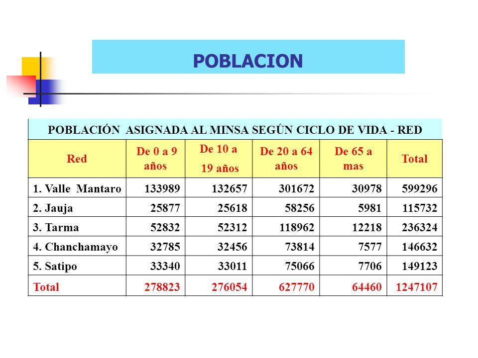 POBLACION POBLACIÓN ASIGNADA AL MINSA SEGÚN CICLO DE VIDA - RED Red De 0 a 9 años De 10 a De 20 a 64 años De 65 a mas Total 19 años 1. Valle Mantaro13