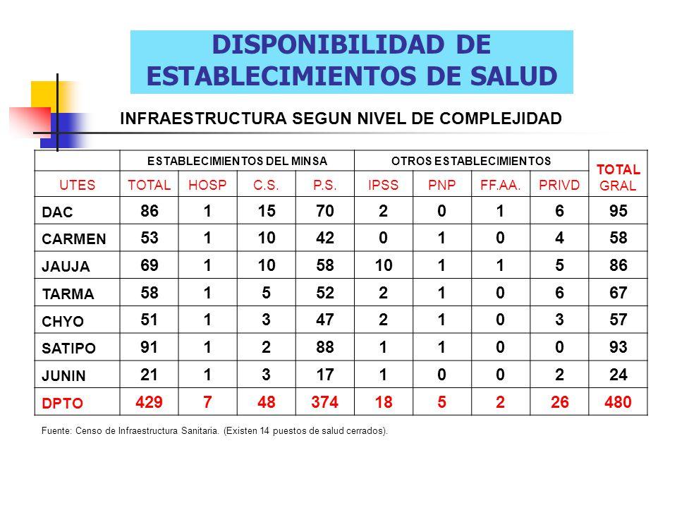 Equipos Locales Itinerantes Del Trabajo Extra Mural ELITESPOBLACION TIPO DE POBLACION DENSIDAD POBLACIONAL QUINTIL NativosAlto AndinaPor.Dist Área de Interve nción RIO TAMBO 2158 10-1.94h/km21.0h/km2 I RIO ENE 2342 151.94h/km21.2h/km2 I SAN MARTIN DE PANGOA 2557 134.9h/km21.6h/km2 I CHANCHAMAYO 4097 1220.8h/km22.4h/km2 I MANTARO 2691 01613.16h/km22.8h/km2 I