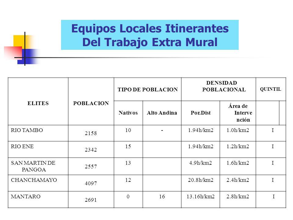 Equipos Locales Itinerantes Del Trabajo Extra Mural ELITESPOBLACION TIPO DE POBLACION DENSIDAD POBLACIONAL QUINTIL NativosAlto AndinaPor.Dist Área de